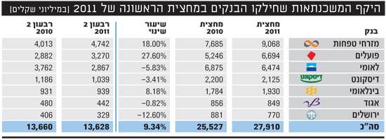 היקף המשכנתאות שחילקו הבנקים במחצית הראשונה של 2011